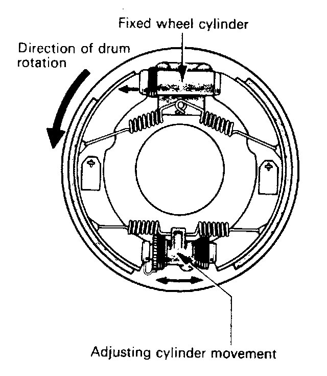 Sistem Rem Teromolrem Tromol Adalah Salah Satu Konstruksi